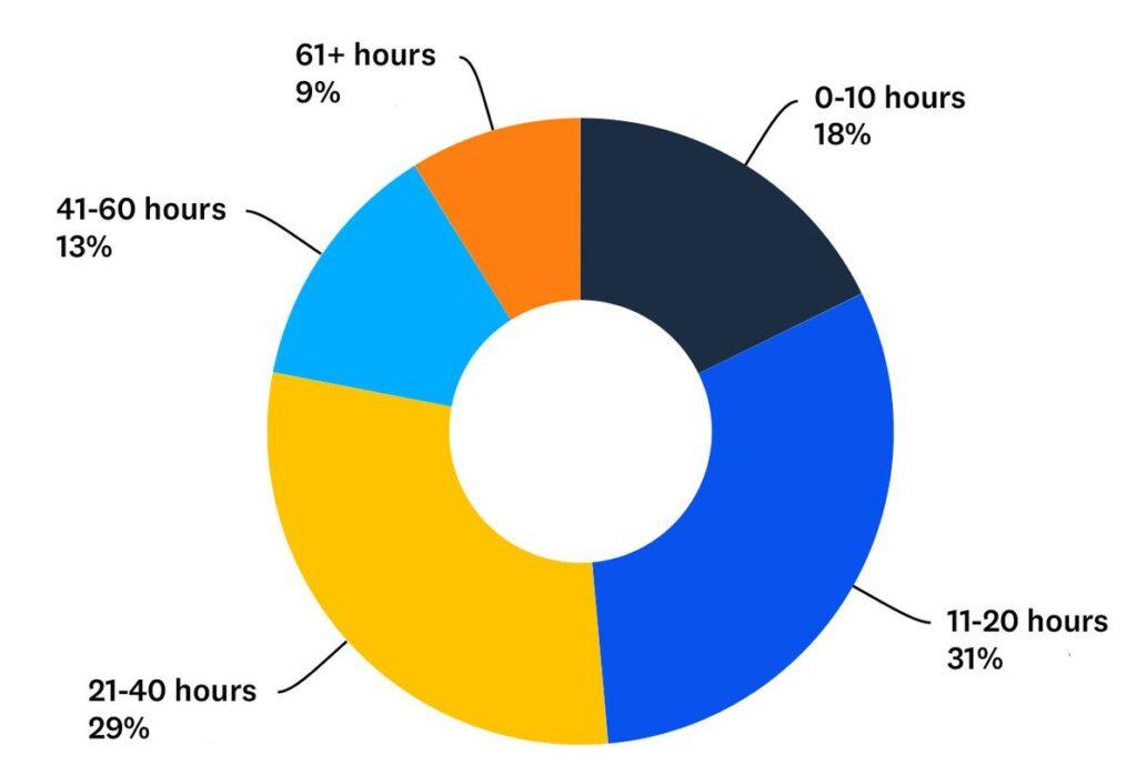 Статистика веб-дизайна 2021 9