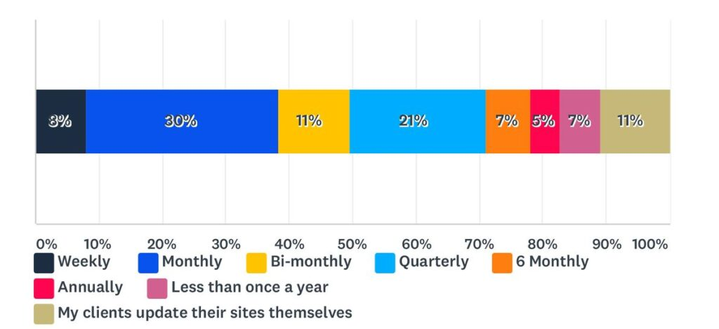 Статистика веб-дизайна 2021 11