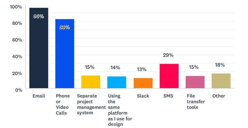 Статистика веб-дизайна 2021 13