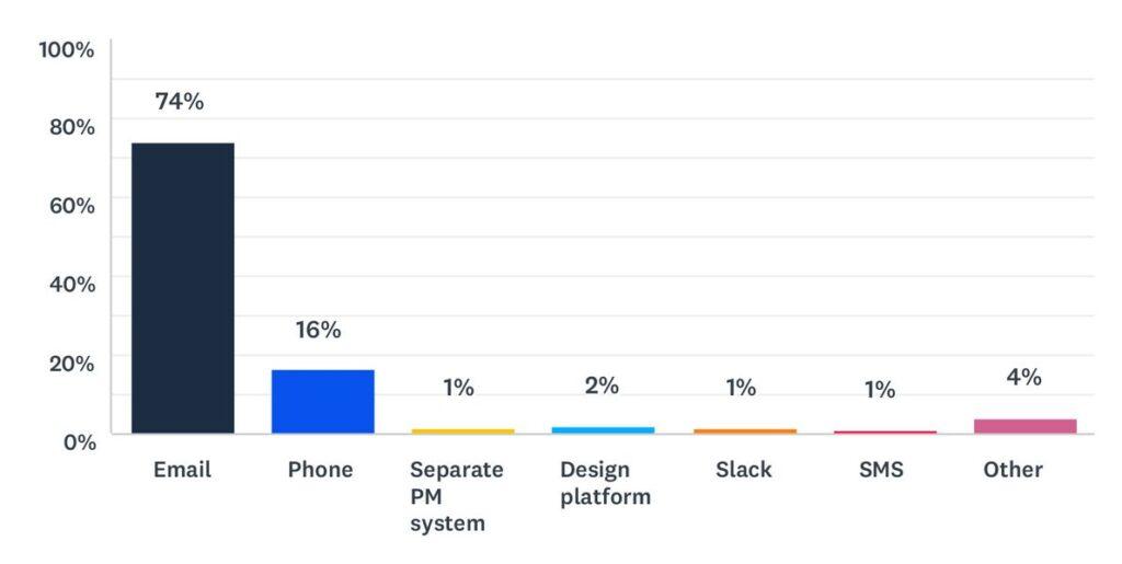 Статистика веб-дизайна 2021 14