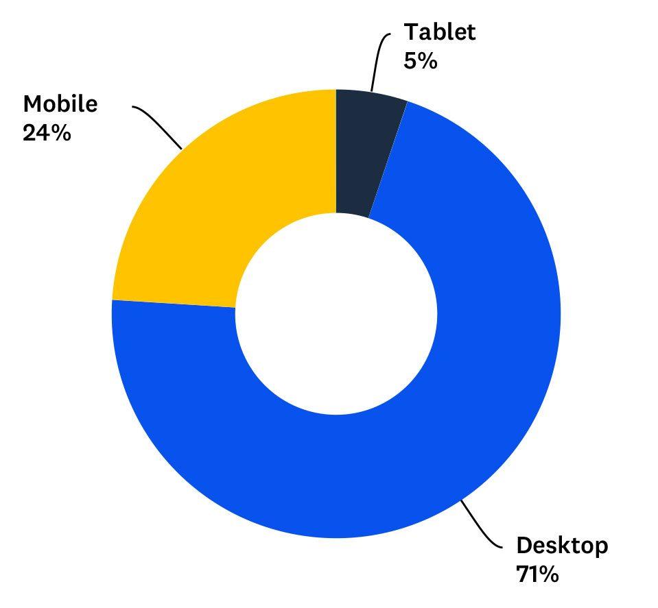 Статистика веб-дизайна 2021 18