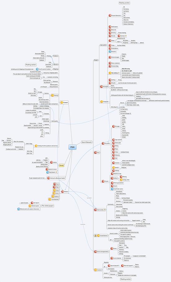 Секрет создания веб-сайтов: архитектура веб-сайтов 12