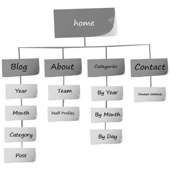 Секрет создания веб-сайтов: архитектура веб-сайтов 13