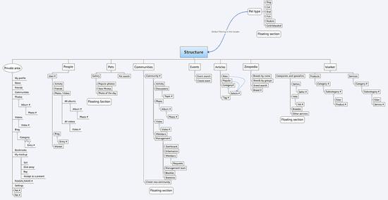 Секрет создания веб-сайтов: архитектура веб-сайтов 15