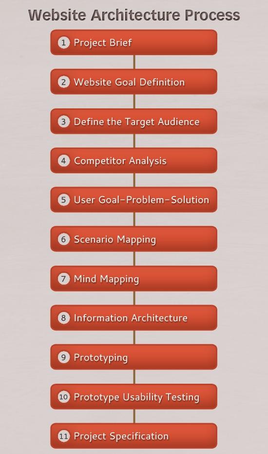 Секрет создания веб-сайтов: архитектура веб-сайтов 3