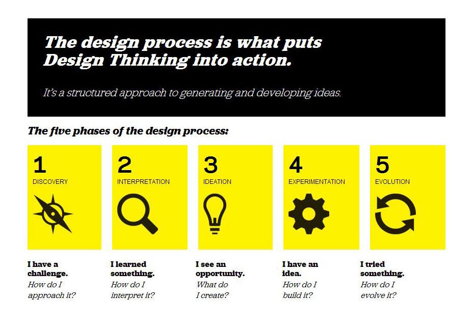 Для чего можно использовать инструменты дизайн мышления 4