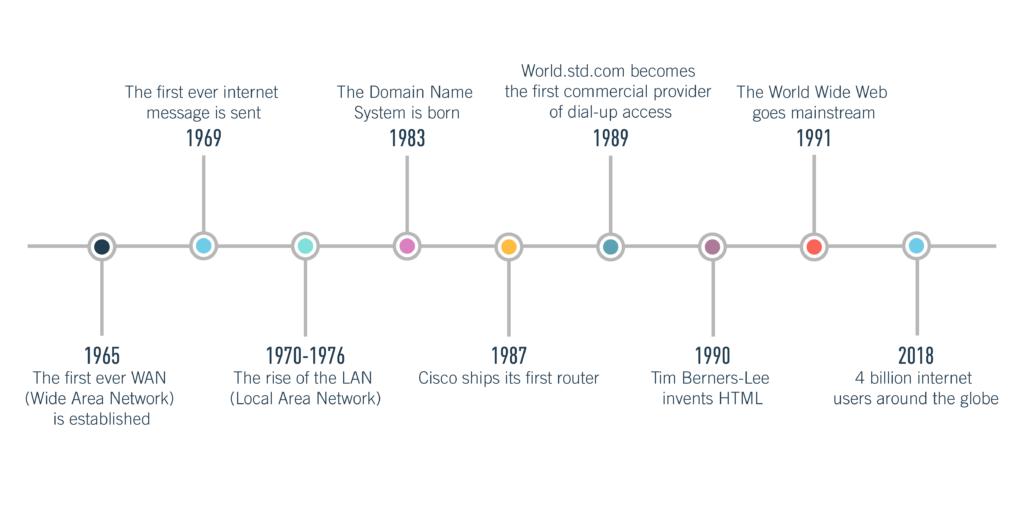 Как стать веб-разработчиком в 2021 году